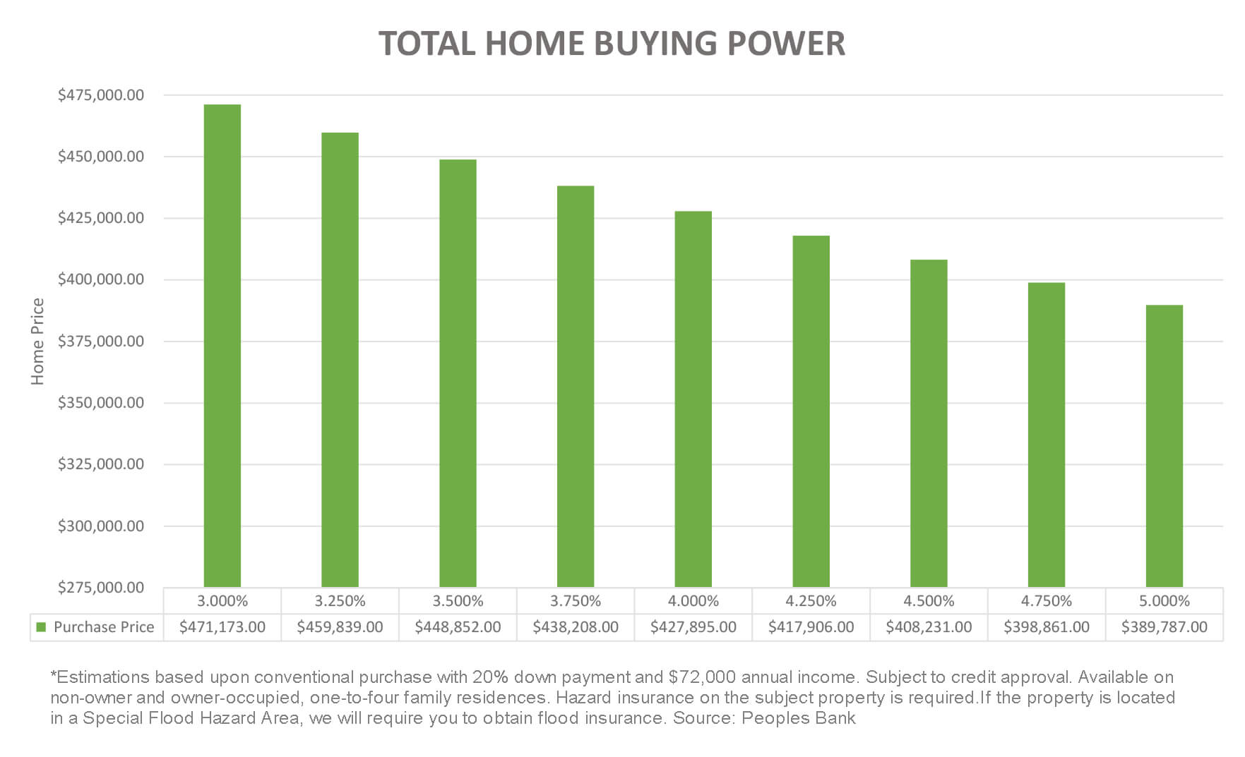 Peoples Bank Home Buying Power